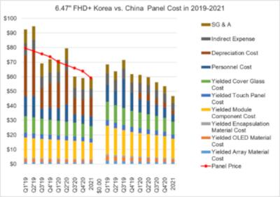 Production cost and price of 6.47-inch flexible FHD+ OLED, China vs Korea, 2019-2021, DSCC