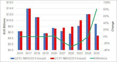 AMOLED equipment spending (2016-2025, DSCC)