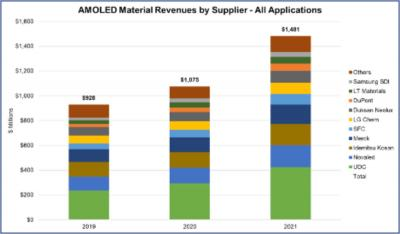 AMOLED material revenues by supplier (2019-2024, DSCC)