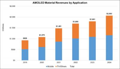 AMOLED material revenues, 2019-2024 - update on July 2020, DSCC