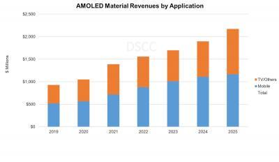 AMOLED material revenues  forecast (2019-2025, DSCC)