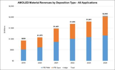 AMOLED material revenues by deposition type (2019-2024, DSCC)