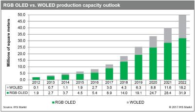 AMOLED production capacity (WOLED vs RGB, 2012-2022, IHS)