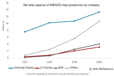 AMOLED production capacity (2017-2020, UBI)