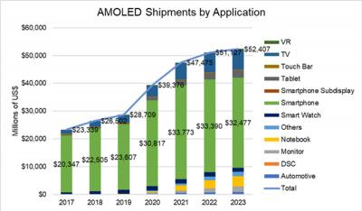 AMOLED shipments by application (2017-2023, DSCC)