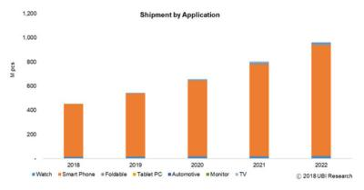 AMOLED shipments by application (2018-2022, UBI Research)