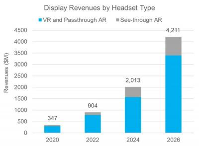 AR and VR display revenue forecast (2020-2026, DSCC)