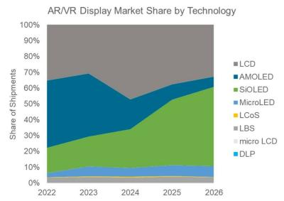 AR and VR display technology market share forecast (2022-2026, DSCC)