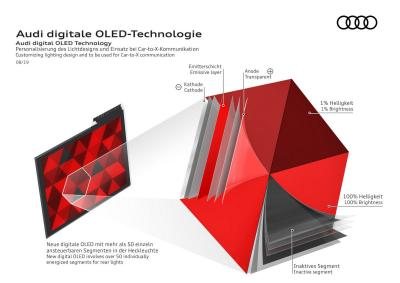 Audi Digital OLED technology slide