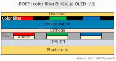 BOE / UBI: color-filter for foldable OLED scheme