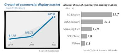 Commercial display market (2019-2023, IHS)