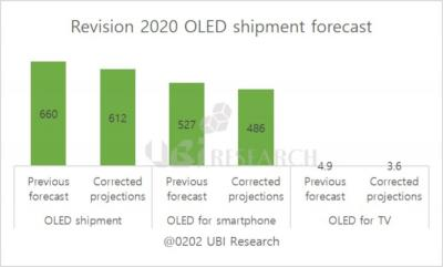 The Coronavirus effect on the OLED industry (2020, UBI Research)