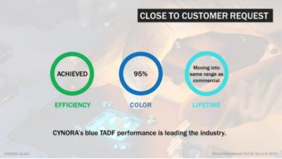 Cynora: close to customer request  slide (Feb 2018)