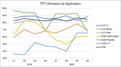 TFT utilization rates by application chart (DSCC, 2019-2020)