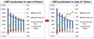55'' OLED TV panel production cost, 2016-2022 China vs Korea (DSCC)