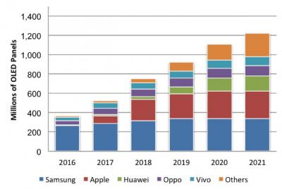 AMOLED shipments by smartphone brand (2016-2021, DSCC)