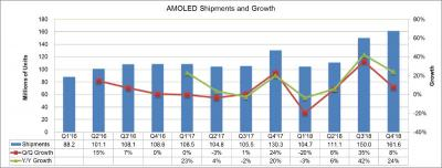 AMOLED shipments and growth (2016-2018, DSCC)