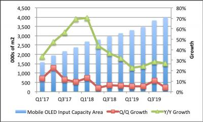 Mobile AMOLED input capacity and growth (2017-2019, DSCC)