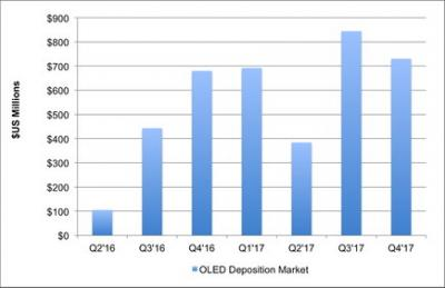 OLED deposition equipment market size (2016-2017, DSCC)