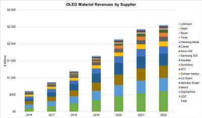 OLED material revenue by supplier (2016-2022, DSCC)