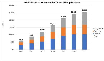 OLED material revenue by type (2016-2022, DSCC)