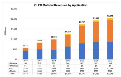 OLED material revenue forecast by application (2016-2022, DSCC)