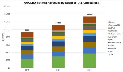 OLED material revenues by suppliers (2019-2021, DSCC)