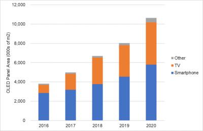 OLED panels area shipments (2016-2020, DSCC)