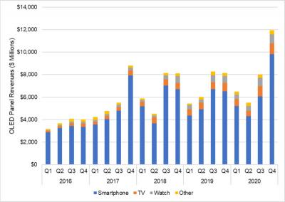 OLED panel revenue 2016-2020 (DSCC, December 2020)