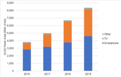 OLED panel shipments TV/smartphone (DSCC, 2016-2019)