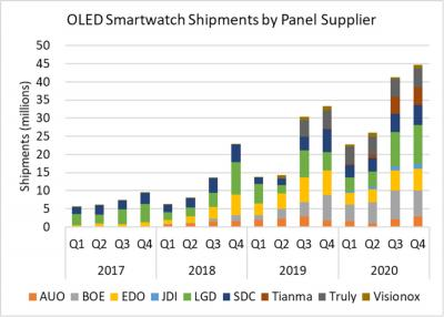OLED smartwatch shipments by supplier (DSCC, 2017-2020)