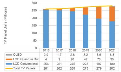 OLED and QD TV penetration (2016-2021, DSCC)