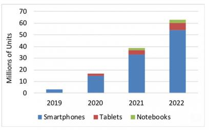 Foldable OLED shipment forecasts (2019-2022, DSCC)