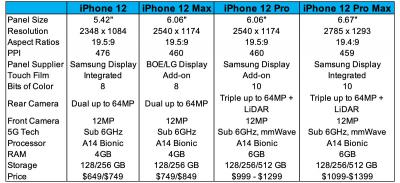 Apple iPhone 12 range - specs and OLED suppliers (DSCC May 2020)