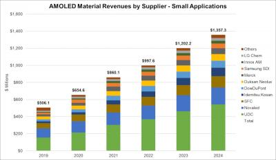 Mobile AMOLED material revenue by supplier (2019-2024, DSCC)