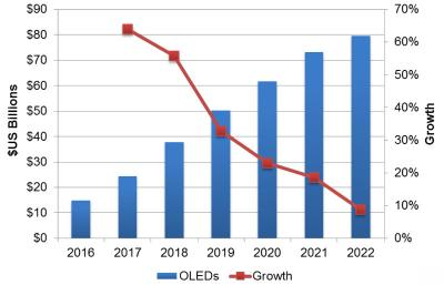 OLED revenues and growth (2016-2022, DSCC)