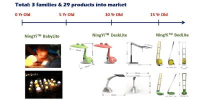 First-o-Lite 3 OLED lamp families (January 2017)