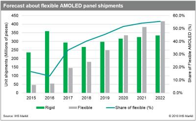Flexible AMOLED shipment forecast (2015-2022, IHS)