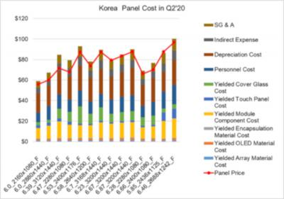 Flexible OLED production cost and price, Korea, Q2-2020 (DSCC)