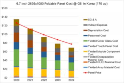 Foldable 6.7-inch OLED - production cost and price, 2020-2024 in Korea, DSCC