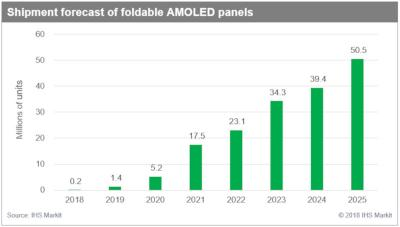 Foldable AMOLED shipments forecast (2018-2025, IHS)