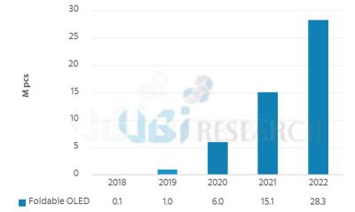 Foldable OLED shipments forecast (2018-2022, UBI)