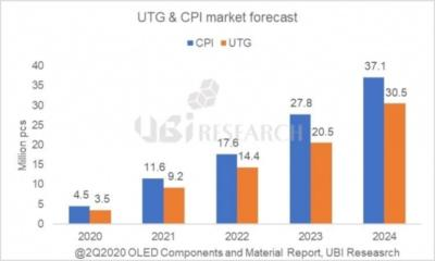Foldable UTG and CPI market forecast (2020-2024, UBI)