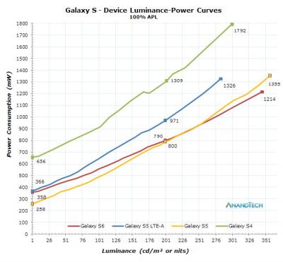 Samsung Galaxy S4 - S6 power consumption chart
