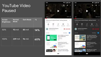 YouTube Android application power consumption (regular vs dark mode)