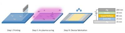 Helmholtz Center - Humbolt Univeristy - Oreltech, silver-ink PET OLED device structure and process