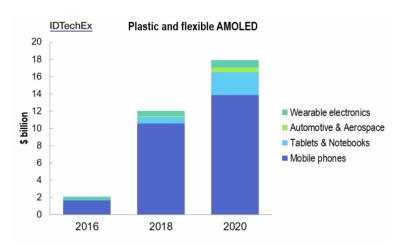 IDTechEx Flexible OLED forecasts 2016-2020