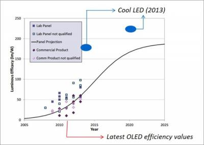 IDTechEx OLED vs LED efficiency chart (2005-2025)