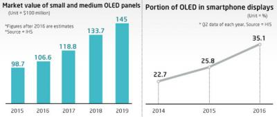 Small OLED market value (2015-2019, IHS)