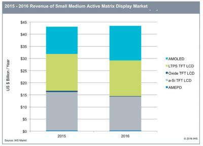 AM-display market share (IHS 2015-2016)